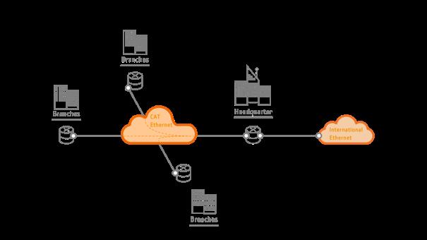 Ethernet TV Transmission